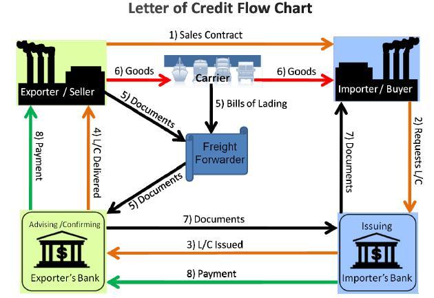 Letter of Credit L C